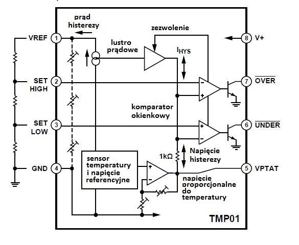 Rys. 5. Podstawowa konfiguracja aplikacyjna TMP01