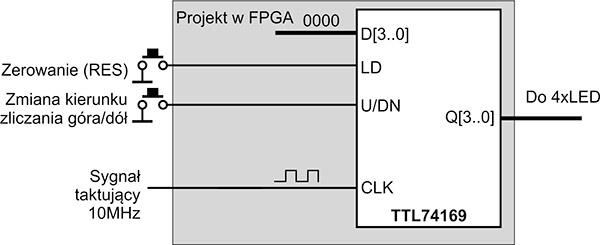 Rys. 1. Schemat przykładowego projekt, który zaimplementujemy w FPGA za pomocą edytora schematów
