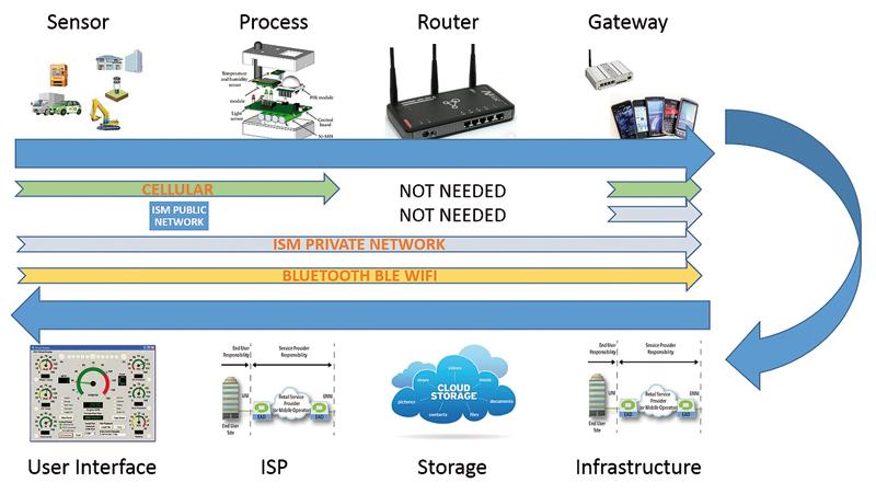 Rys. 2. System IoT zawiera wiele elementów połączonych w łańcuch. Każde niezabezpieczone łącze jest wrażliwe na atak
