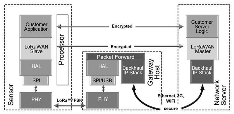 Rys. 3. Protokół sieci LoRa wymaga, aby wszystkie przesyłane dane były zaszyfrowane