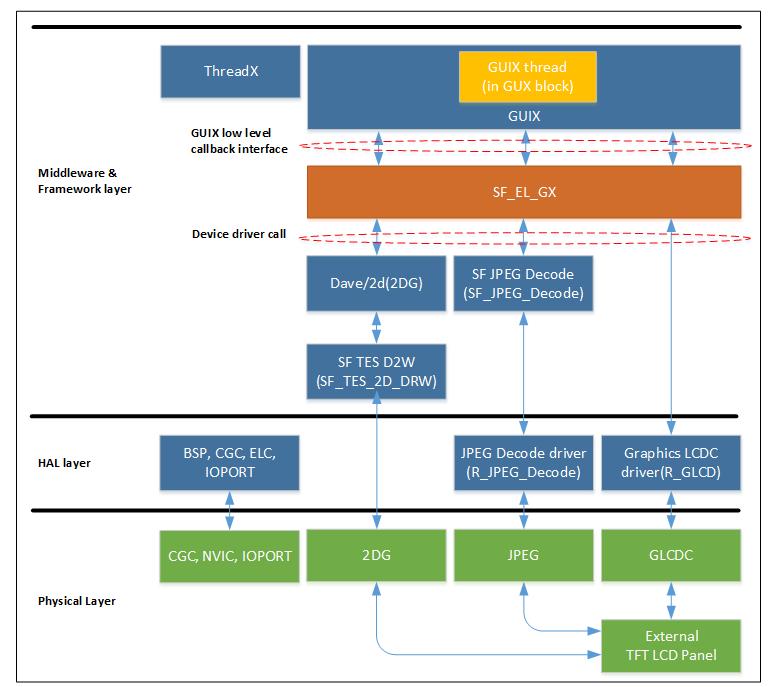 Rys. 10. Moduł portu GUIX Synergy