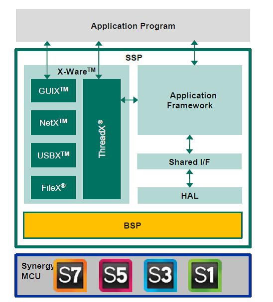 Rys. 9. Umieszczenie warstwy BSP w bibliotece SSP