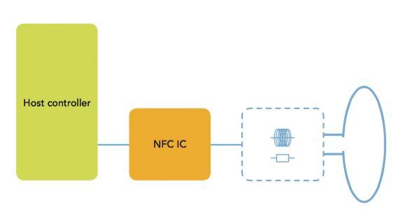 Typowa architektura czytnika NFC z kontrolerem hosta: układ nadawczo-odbiorczy NFC, obwody dopasowujące i antena