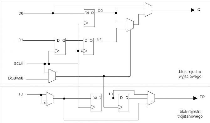 Rys. 4. Wyjściowa komórka PIO dla aplikacji pamięci DDR
