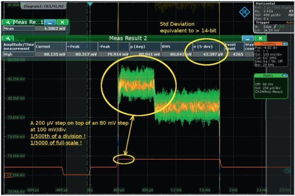 Rys. 5. Pomiar sygnału o amplitudzie 1/500 działki i 1/400 amplitudy sygnału stałego