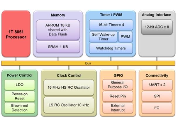 Nowy, prosty mikrokontroler Nuvoton o dużych możliwościach