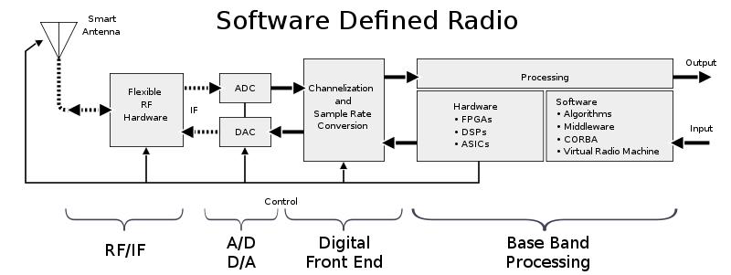 AD9361: Analog(owy) sposób na SDR