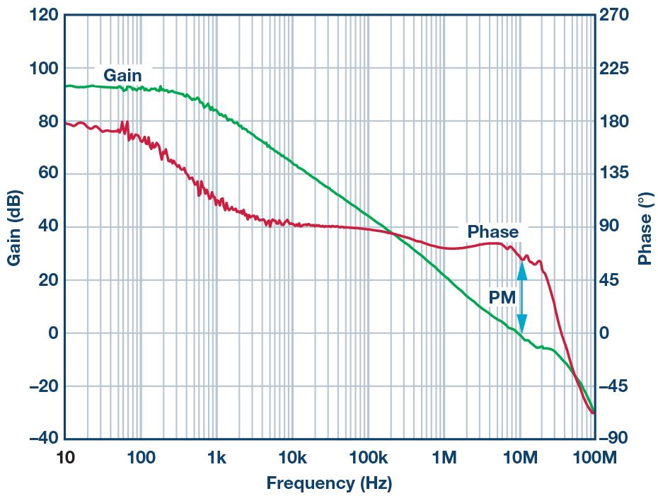 Wykres 1. Wzmocnienie w otwartej pętli i opóźnienie fazowe w funkcji częstotliwości