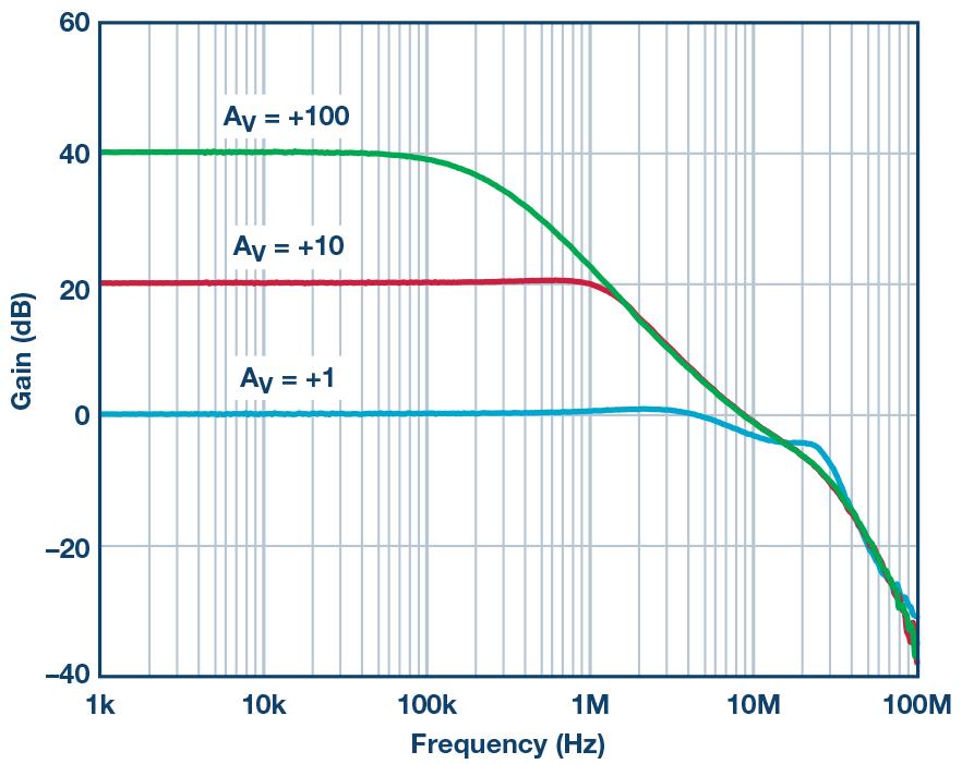 Wykres 2. Wzmocnienie w zamkniętej pętli w funkcji częstotliwości