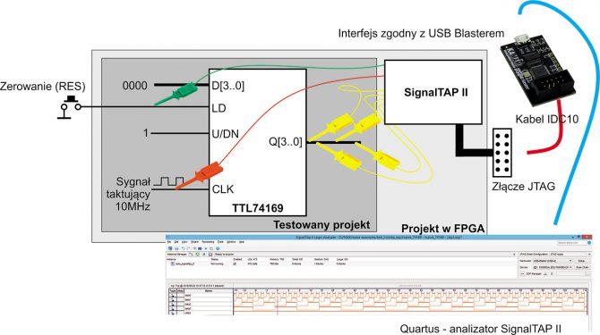 Rys. 1. Schemat blokowy ilustrujący działanie sprzętowego debugera SignalTAP II
