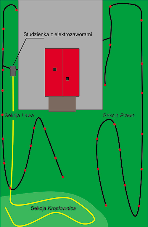 Rys. 1. Uproszczony projekt automatycznie sterowanej, 3-sekcyjnej instalacji nawadniającej