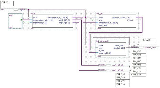 Rys. 3. Schemat blokowy projektu