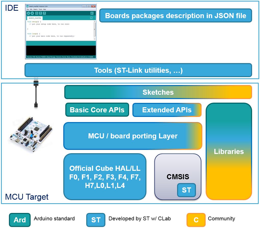 STM32Duino: Arduino dla STM32 (cz 1) - Strona 3 z 4