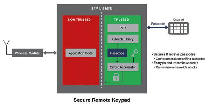ARM TrustZone - konfiguracja portów w przestrzeni zaufanej