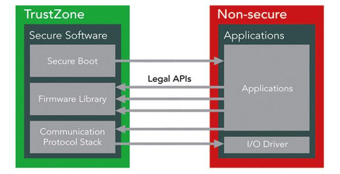 ARM TrustZone - dostęp do zaufanych zasobów