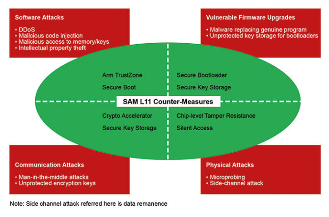 ARM TrustZone - funkcje bezpieczeństwa