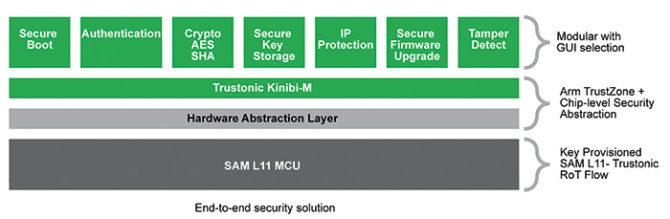 SAM L11 - architektura bezpieczeństwa