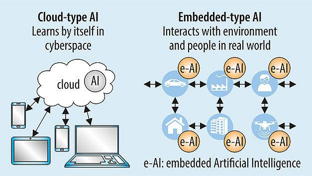 Embedded AI