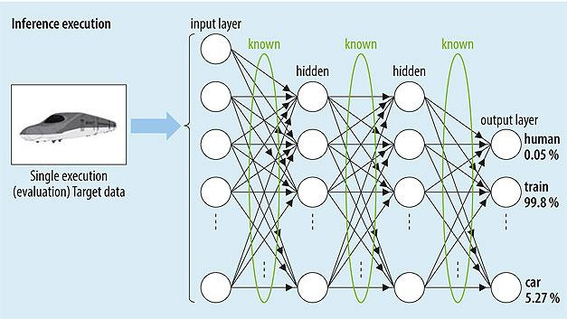 Wbudowana sztuczna inteligencja