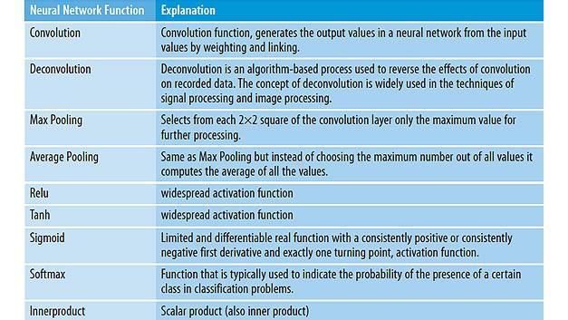 Funkcje wbudowanej sztucznej inteligencji