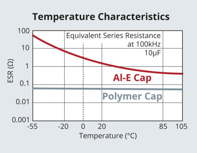 MLCC charakterystyka temperaturowa