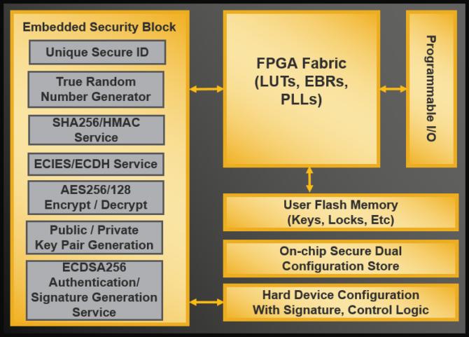 FPGA Lattice MachXO3D