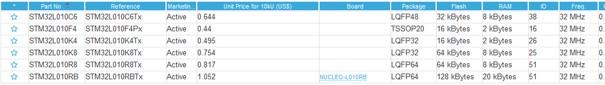 Ceny wybranych mikrokontrolerów STM32L0 linii USB&LCD