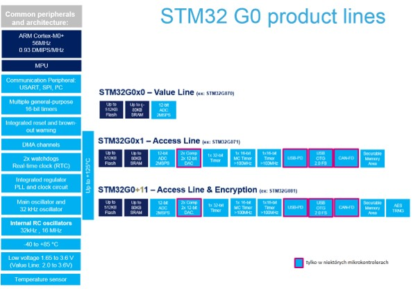 Linie produktów STM32G0