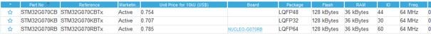 Orientacyjne ceny mikrokontrolerów STM32G0 Value Line