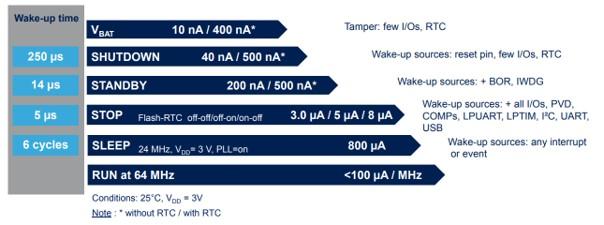 Orientacyjne pobory prądu dla różnych trybów oszczędzania energii