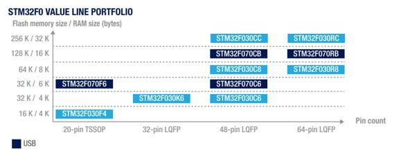 Portfolio STM32F0 Value Line