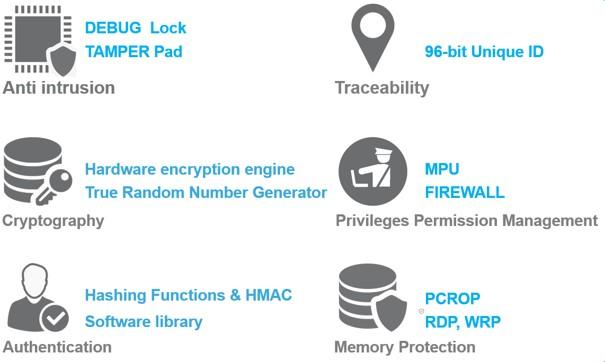 Rozwiązania wspierające bezpieczeństwo w aplikacjach IoT