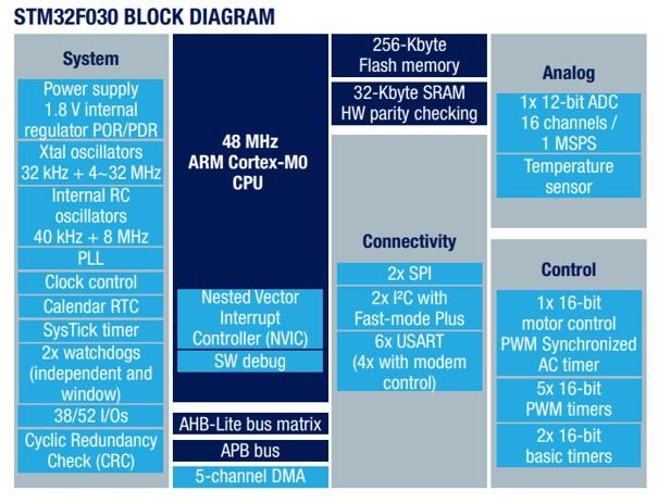 Schemat blokowy STM32F030 (Value Line)