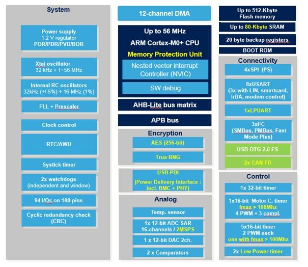 Schemat blokowy mikrokontrolera STM32G0A1