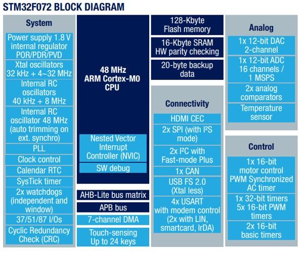 Schemat blokowy mikrokontrolera STM32F072