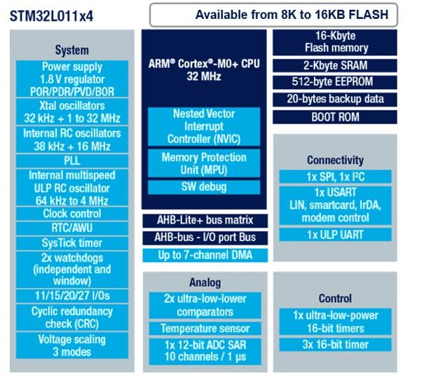 Schemat blokowy mikrokontrolerów z linii Access