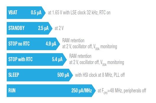 Typowe pobory prądu dla różnych trybów oszczędzania energii STM32F0