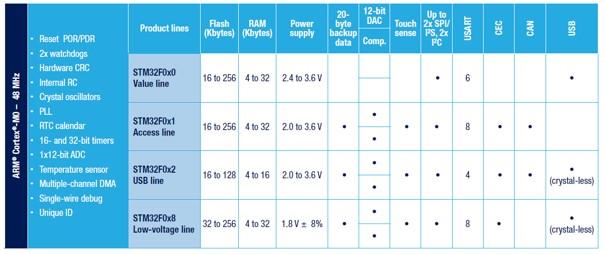Zestawienie możliwości mikrokontrolerów z rodziny STM32F0