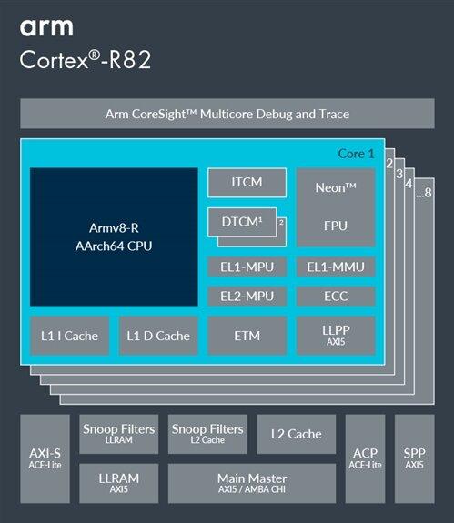 ARM Cortex-R82 schemat blokowy