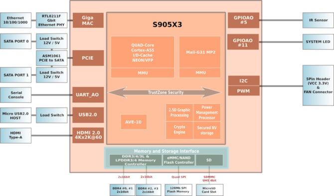 Schemat blokowy komputera Odroid HC4