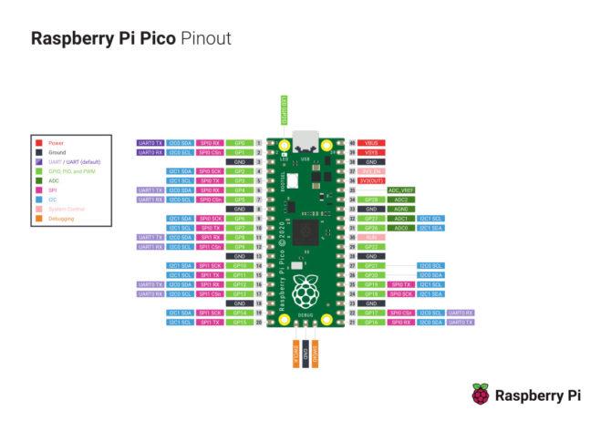 Rozkład wyprowadzeń Raspberry Pi Pico