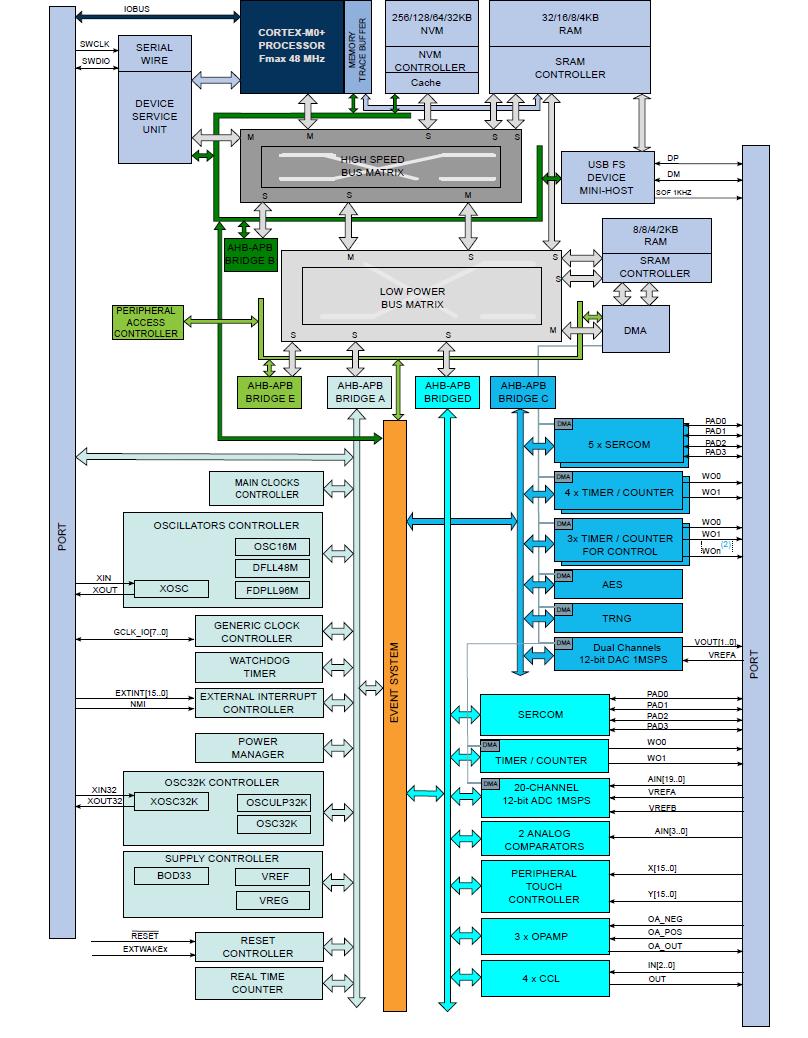 4   Smart Iot  Sam L21