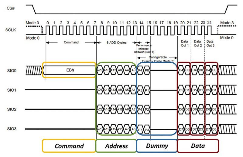 Quad SPI Flash (SPIFI): szybka alternatywa dla standardowych pamięci