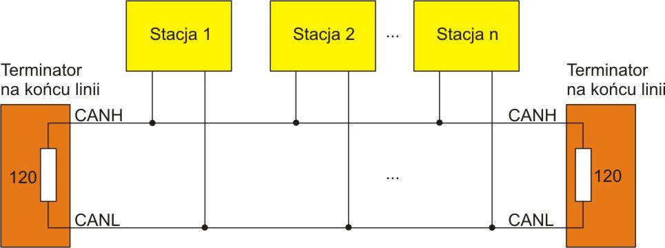 Obsługa interfejsu CAN w mikrokontrolerach STM32